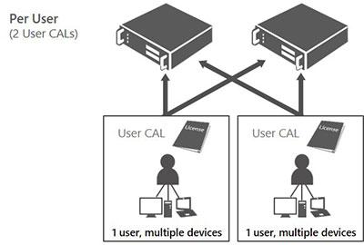 Licencia de acceso de cliente basada en usuario