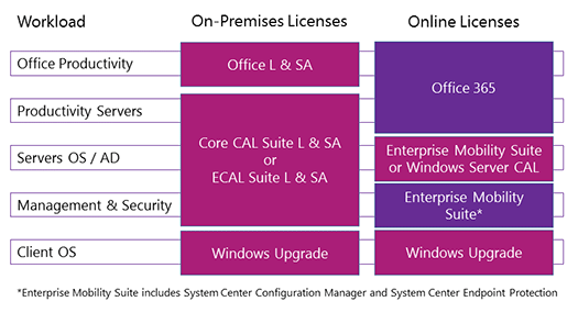 Comparing CAL Suites Workloads With Microsoft Online Services