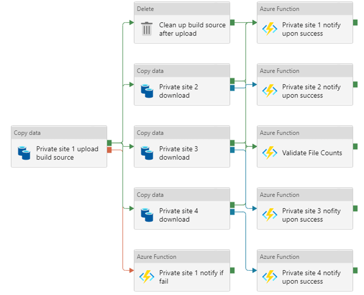 <span><span>Figure 7 provides a detailed example of an Azure Data Factory pipeline,  including the build system source.</span></span>