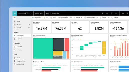 A dashboard in Microsoft Dynamics 365