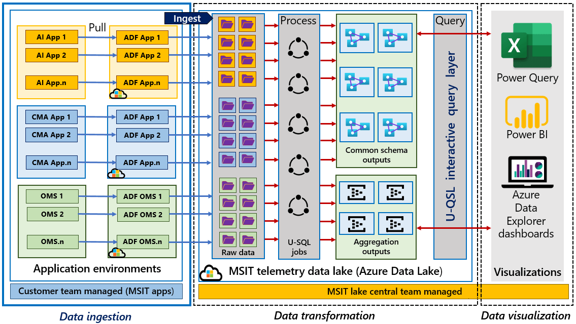 The diagram depicts the telemetry architecture in Microsoft Azure. Three boxes labeled Data Ingestion,  Data Transformation,  and Data Visualization contain the Azure components involved in telemetry data flow.