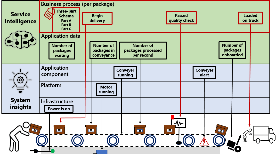 An end-to-end business process telemetry example for package tracking. A package goes through several stages of the process while business process and application data telemetry is collected,  including number of packages in transit,  passed quality check and loaded on truck.