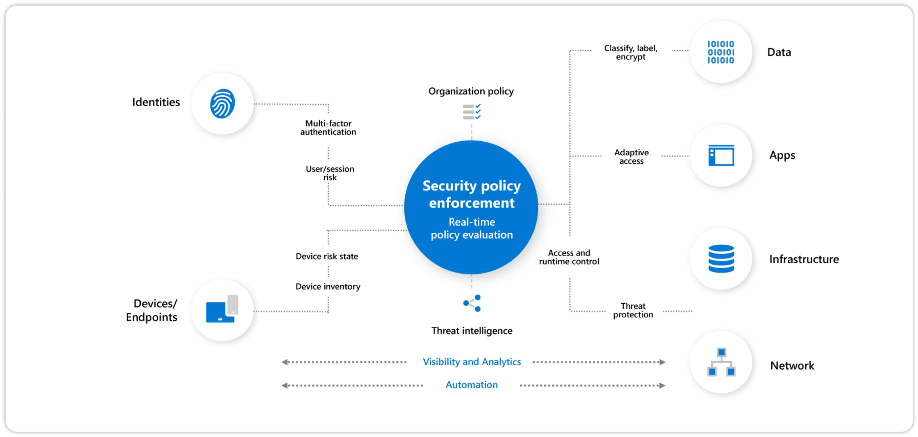 Infographic illustrating the Zero Trust reference architecture