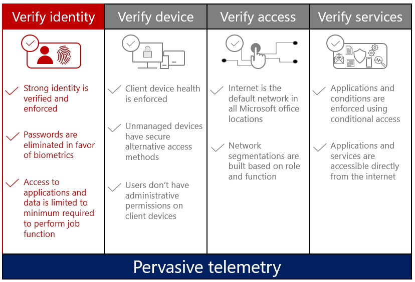The four pillars of the Zero Trust model - verify identity,  verify device,  verify access,  and verify services with the verify identity pillar highlighted. The following points are within the verify identity section: strong identity is verified and enforced,  passwords are eliminated in favor of biometrics,  and access to applications and data is limited to minimum required to perform job function.