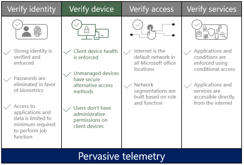 The four pillars of the Zero Trust model - verify identity,  verify device,  verify access,  and verify services with the verify device pillar highlighted.