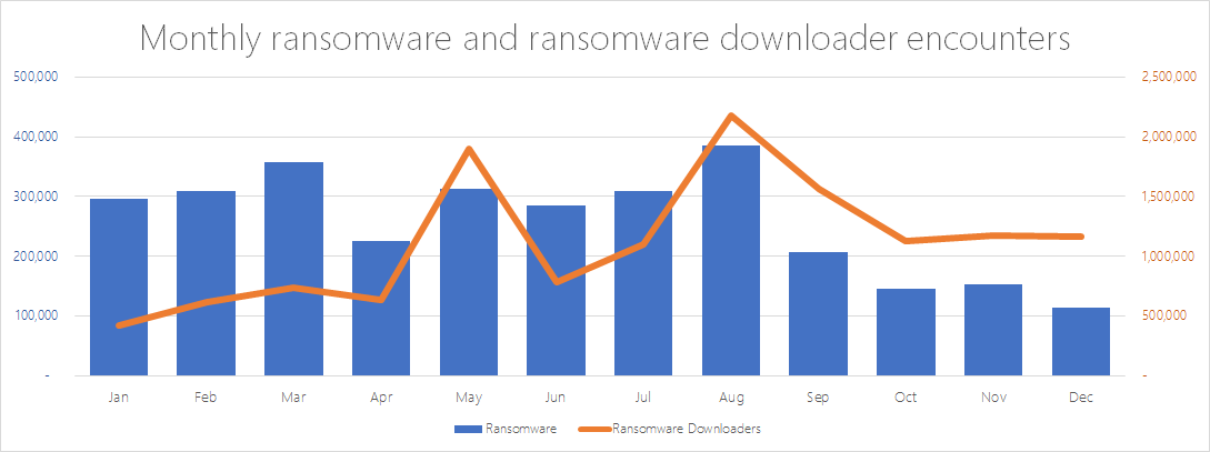 Monthly ransomware and ransomware downloader encounters