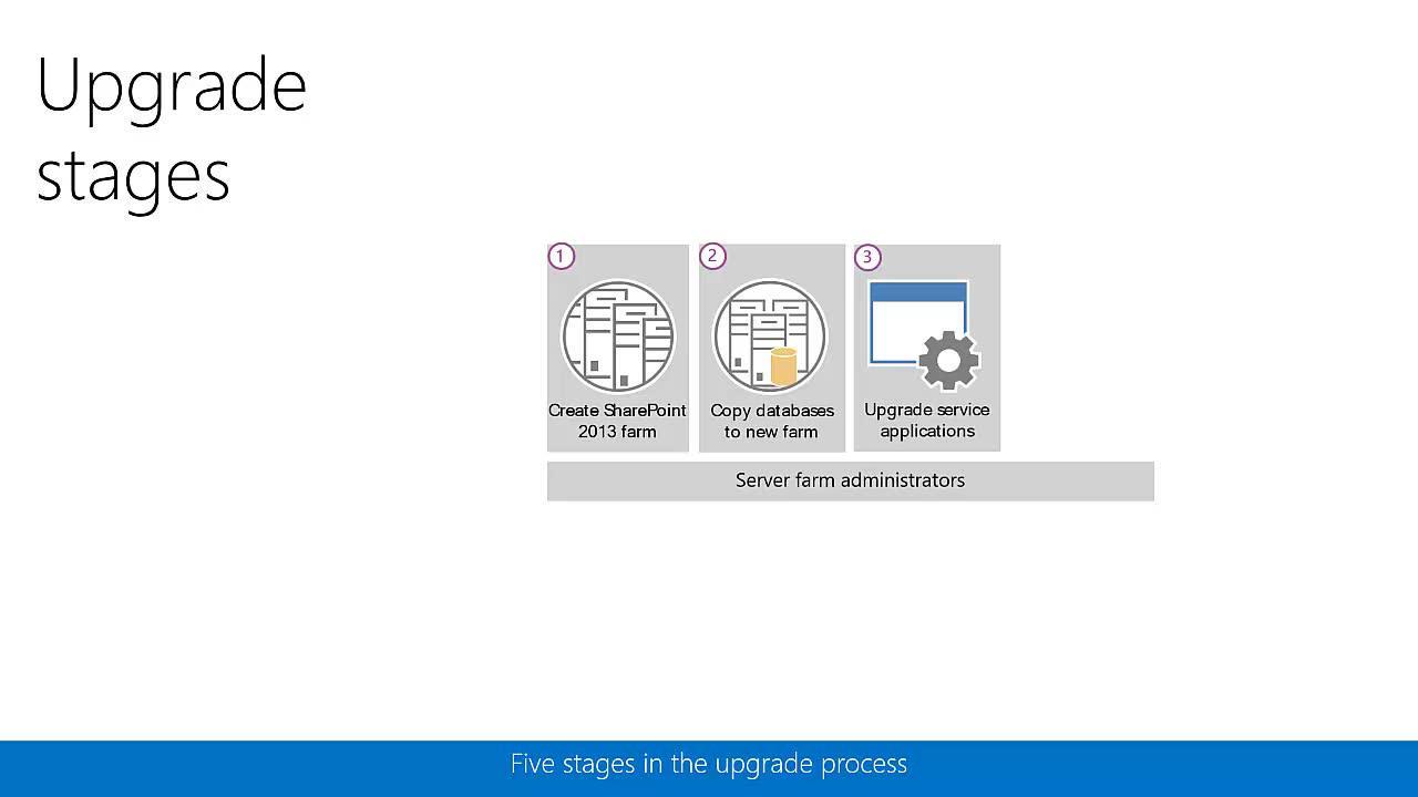 Resumen del proceso de actualización desde SharePoint 2010 y ...