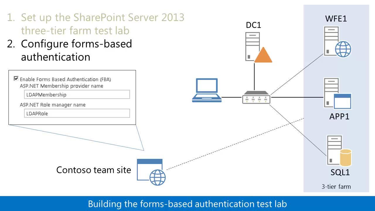 Guía del entorno de pruebas Demostrar la autenticación de ...