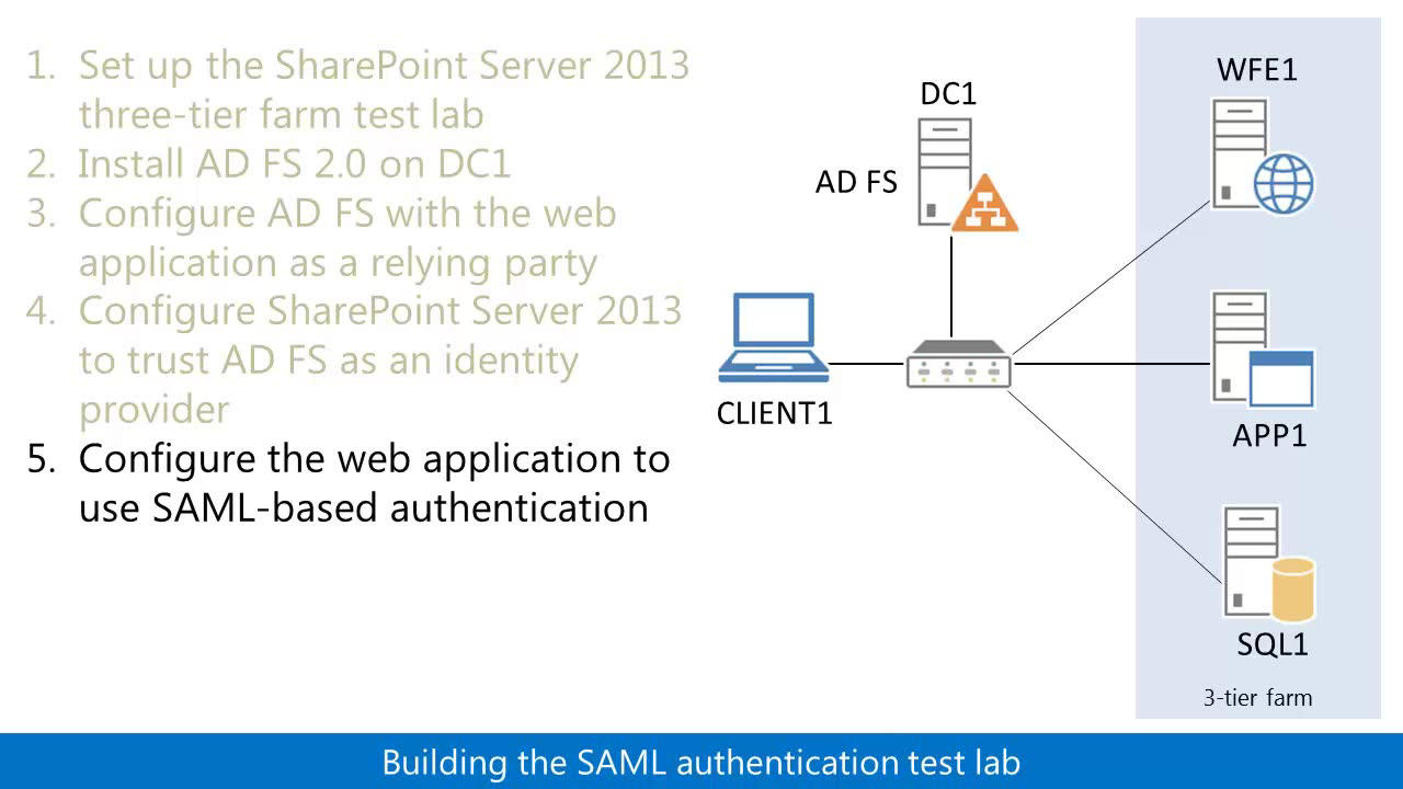 Test Lab Guide Demonstrate SAML-based Claims Authentication