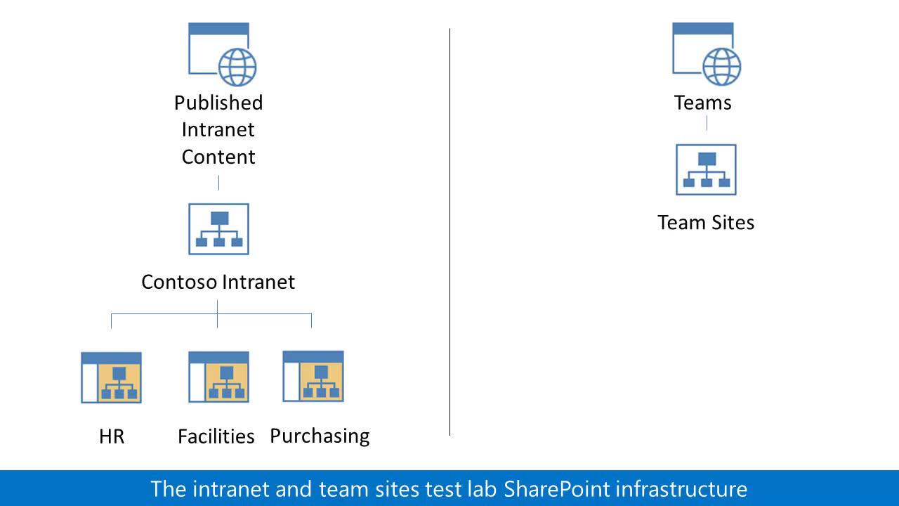 Guía de entornos de prueba configurar los sitios de intranet y de ...