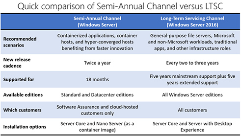 Grafico che mostra la sequenza temporale del modello di rilascio per il Long-Term Servicing Channel e il canale semestrale di Windows Server.