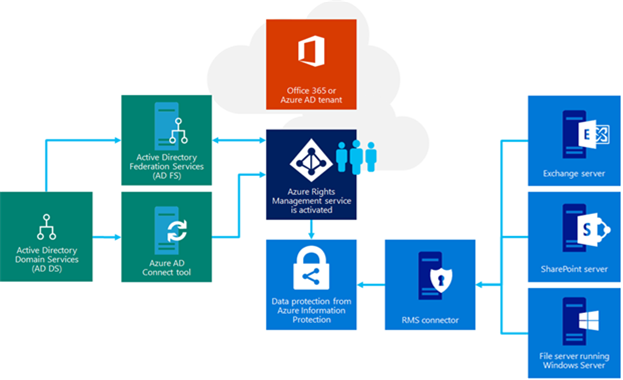Illustration that shows how,  when the RMS connector installed,  information protection works seamlessly between our on-premises and cloud deployment configurations.