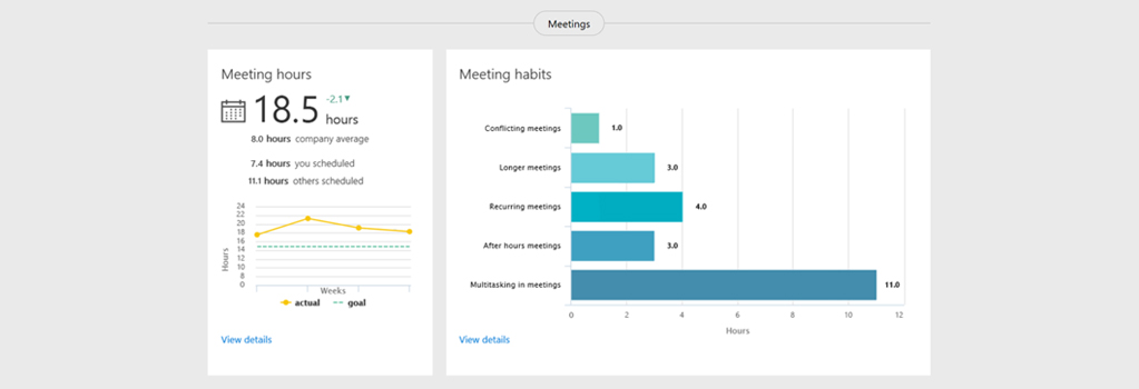 Screen image from Office 365 showing MyAnalytics meeting time statistics broken down by type and displayed in two graphs.