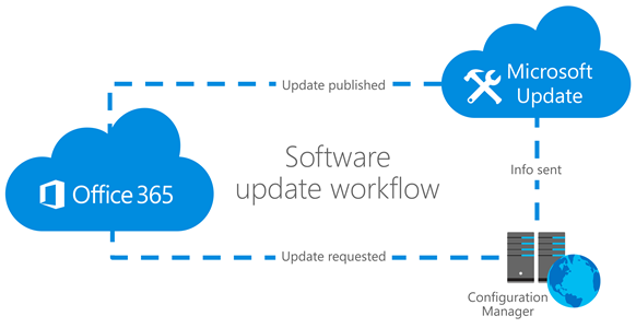 Figure 3: Using Configuration Manager to deliver Office 365 updates
