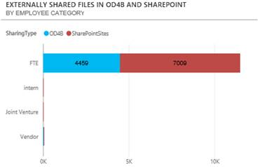 Screenshot of Externally shared files by employee category.