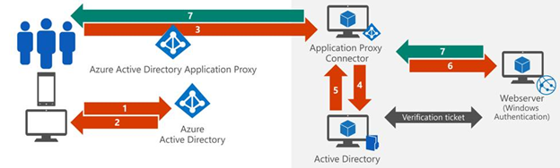 This graphic shows the token conversion process,  where a user authenticates their identity to Active Directory.
