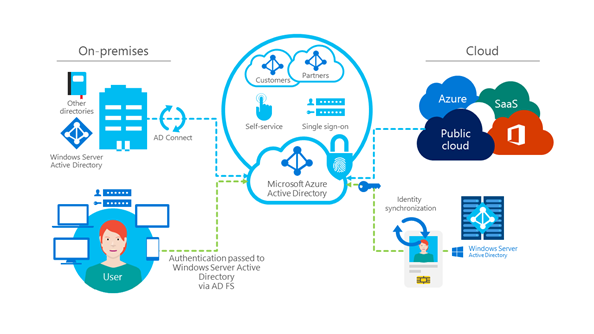 A diagram that illustrates how our identity and access environment is hybrid,  federated,  and cloud-synced.