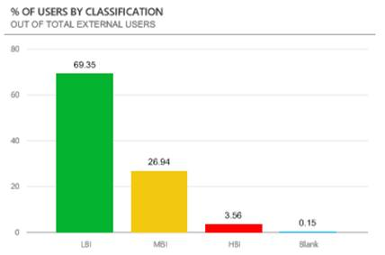 Screenshot of a dashboard showing % of users by classifications of LBI,  MBI,  HBI and Blank.
