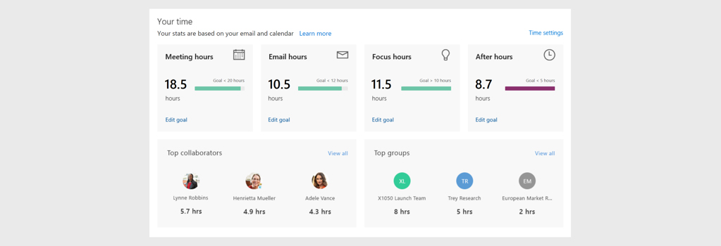 Screen image from Office 365 showing MyAnalytics dashboard with time for various tasks such as meetings, email, focus, and after hours