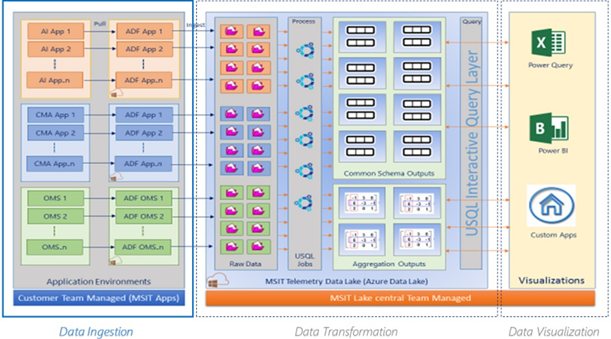 Chart showing telemetry architecture in three blocks: Data Ingestion,  Data Transformation,  and Data Visualization