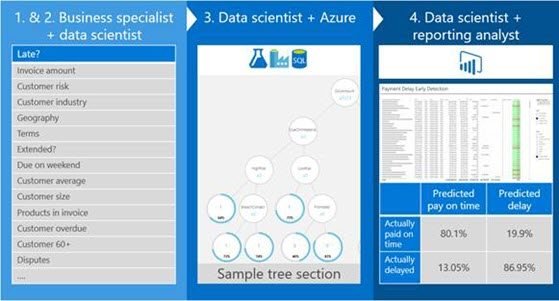 Predictive analytics in Azure Machine Learning optimizes credit