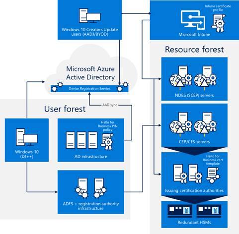 Figure 1. Windows Hello for Business architecture An illustration that shows how servers and roles work together to enable Windows Hello as a corporate credential
