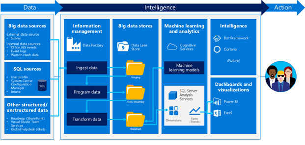 Big data sources,  SQL sources,  information management,  big data stores,  machine learning and analytics,  intelligence,  dashboard,  and visualization components of the architecture