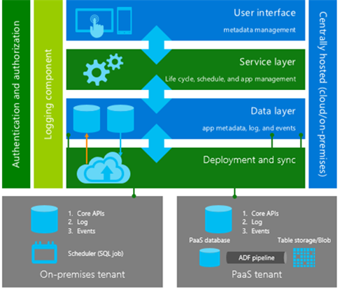High-level DLM architecture consisting of the user interface,  service layer,  and data layer,  and deployment and sync. Deployment and sync are linked to either an on-premises tenant or a PaaS tenant.