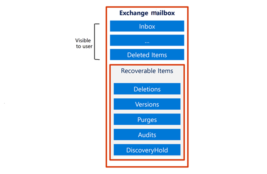 The partition that's visible to the employee contains Inbox and Deleted Items folders. The Recoverable Items partition contains Deletions,  Versions,  Purges,  Audits,  and DiscoveryHold folders.