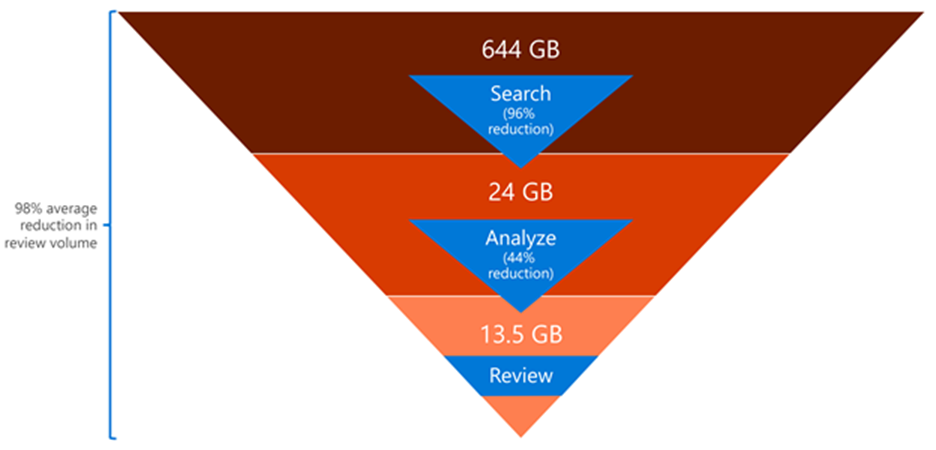 Office 365 reduces per-case review volume by a total of 98% on average. Search reduced 644 GB to 24 GB,  a 96% reduction. Advanced eDiscovery reduces 24 GB to 13.5 GB,  an additional 44% reduction. 13.5 GB is handed off for review