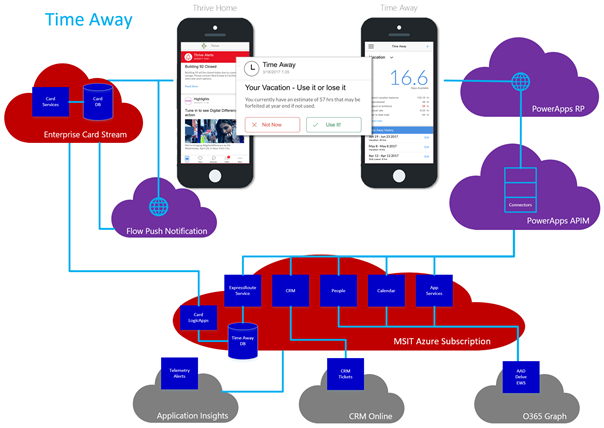 The Thrive app architecture for the Time Away PowerApp The figure shows the PowerApps connected to Enterprise Card Stream,  Flow Push Notification,  PowerApps RP,  PowerApps APIM,  and Microsoft IT Azure Subscription.