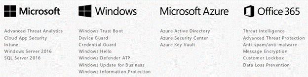 This figure gives examples of Microsoft products and services that have built-in security,  such as Windows Server 2016,  SQL Server 2016,  Windows Hello,  Azure Active Directory,  and Office 365 Data Loss Prevention.