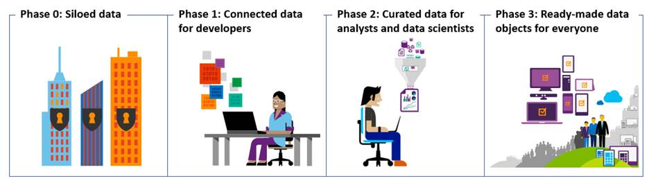 Illustration that depicts our data-catalog strategy,  which will enable users to get answers to data questions quickly and easily.