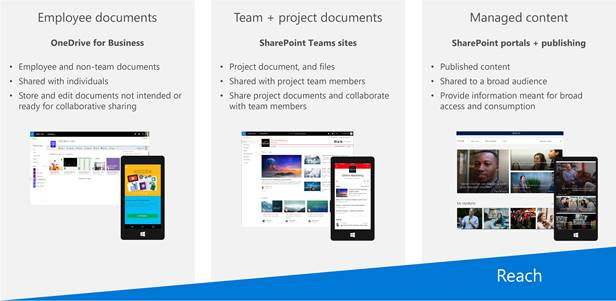 Figure 2. Document sharing scenarios in Microsoft 365. The figure shows the three primary tools for sharing documents: OneDrive for Business for employee documents,  SharePoint Teams sites for team and project documents,  and SharePoint portals and publishing for managed content.