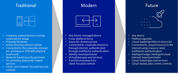 This illustration lists some of the elements in traditional,  modern,  and future IT security.