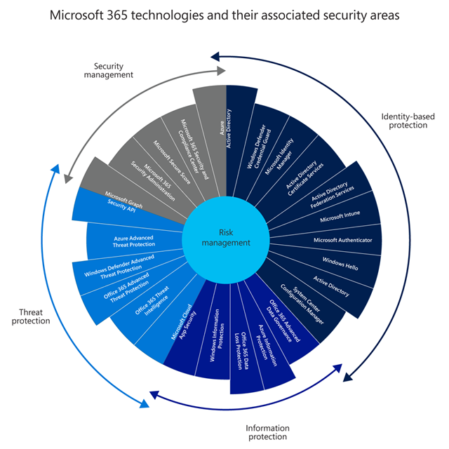 Graphic depicts the primary Microsoft 365 digital security components,  including identity-based protection,  information protection,  threat protection,  and security protection. Each component contains the associated implemented Microsoft technologies that this case study discusses.