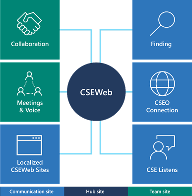 A graphic showing a hub site built for CSEWeb. Attached to the hub site are team sites and communication sites.