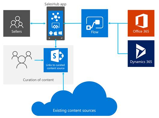 Infographic of the flow of information from Office 365 and Dynamics CRM 365 to phone app to users