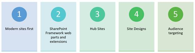 An illustration showing CSEO's five key elements to site modernization.