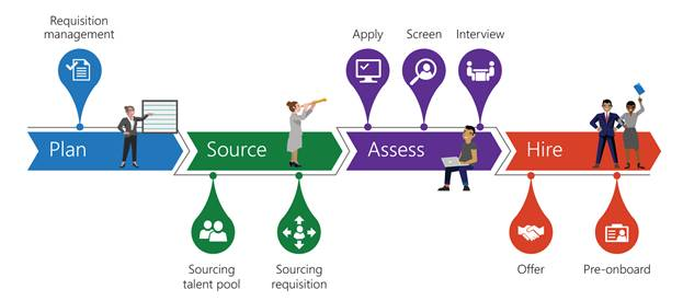 Illustration contains a representation of the recruiting process at Microsoft in four main stages. Stage 1,  named plan,  contains requisition management. Stage 2,  named Source,  contains sourcing talent pool and sourcing requisition. Stage 3,  named assess,  contains apply,  screen,  and interview. Stage four,  named hire,  contains offer and pre-onboard.