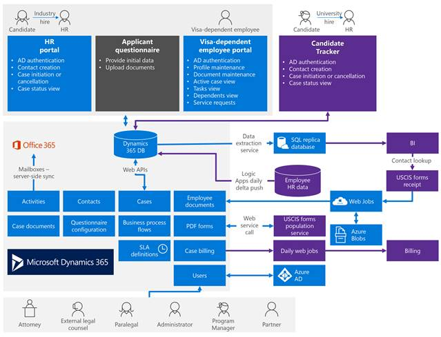 This is an overview of the MIMS system architecture and workflow. Data comes into the system from applicant questionnaires,  and is processed by Dynamics 365 to generate USCIS forms,  support billing,  and provide information to external legal counsel and other partners.