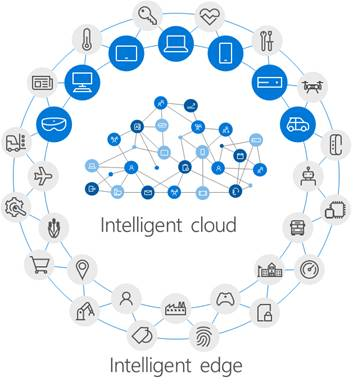 Circular illustration of the many devices on the outer edge circle - Intelligent edge and the Intelligent cloud in the center of the circle.