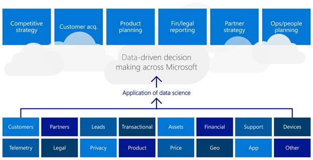 Shows elements of data driven decision making across organizational and functional boundaries at Microsoft.