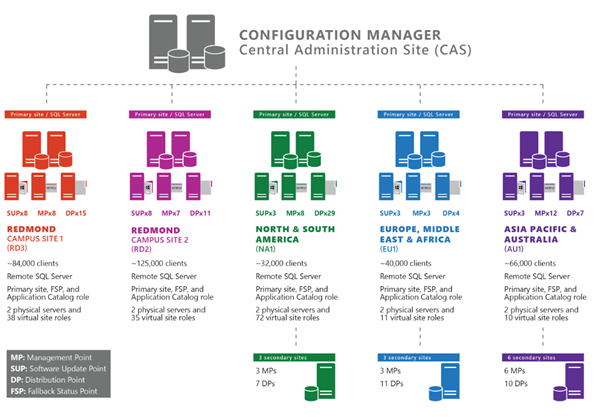 An illustration showing Microsoft's pre-migration Configuration Manager hierarchical design comprising a CAS,  five primary sites,  12 secondary sites,  and 94 DPs.