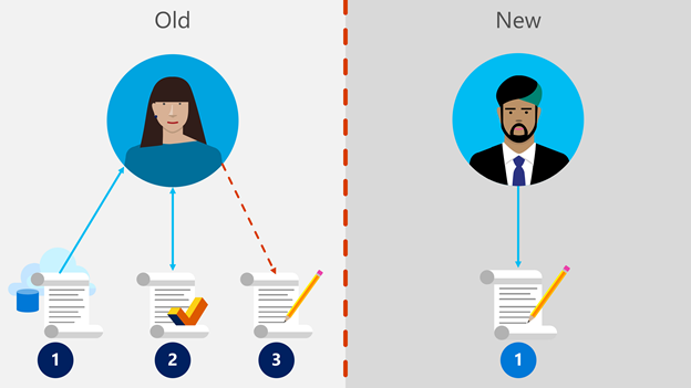 A comparison between contract operations before AMT,  and after. Before AMT,  our team had to follow multiple disjointed processes. With AMT,  they follow a single workflow. The graphic shows multiple steps in the old system,  and one in the new system.