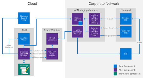 An overview of the AMT system. It is a combination of cloud-based components,  and on-premises components,  specifically the SAP system.