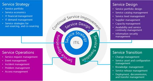 Traditional IT teams formed around the core of ITIL service areas