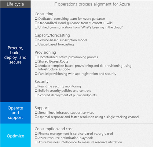 IT operations support for different stages of the development/deployment life cycle were realigned for Azure.