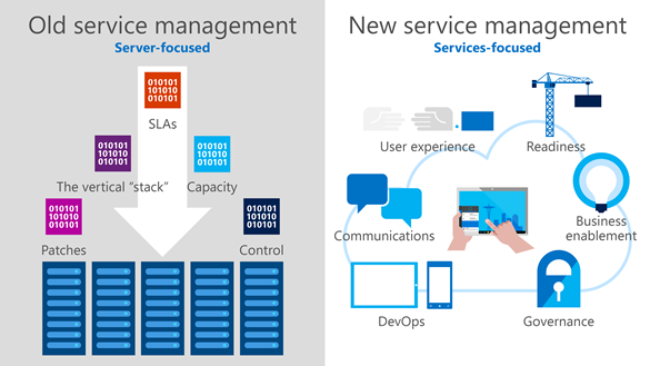 This illustration compares the old,  server-focused service management that emphasized maintaining servers and ensuring uptime,  with Core Services Engineering's new services-focused management where the primary concern is delivering services that increase employee productivity.
