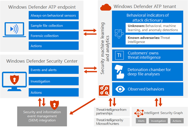 Windows Defender Atp Helps Analysts Investigate And Respond To Threats